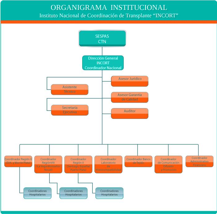 Organigrama_Institucional