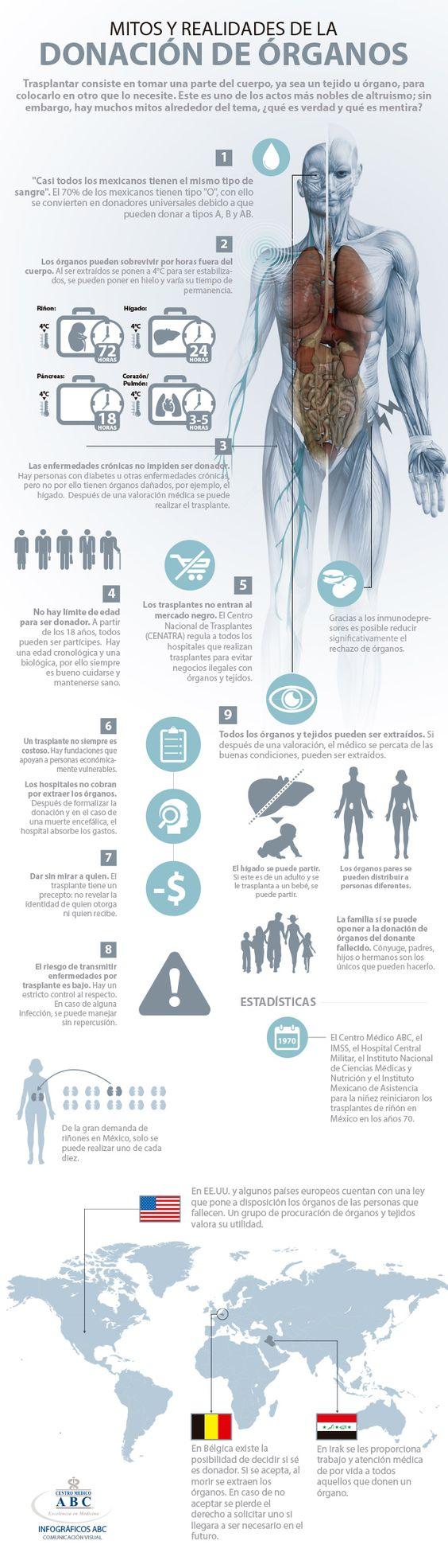 Respuestas sobre la donación de órganos que debes conocer