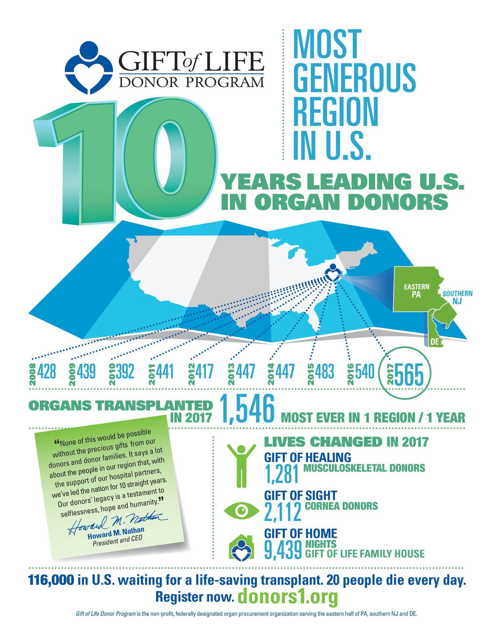 La región más generosa de Estados Unidos por 10.° año consecutivo