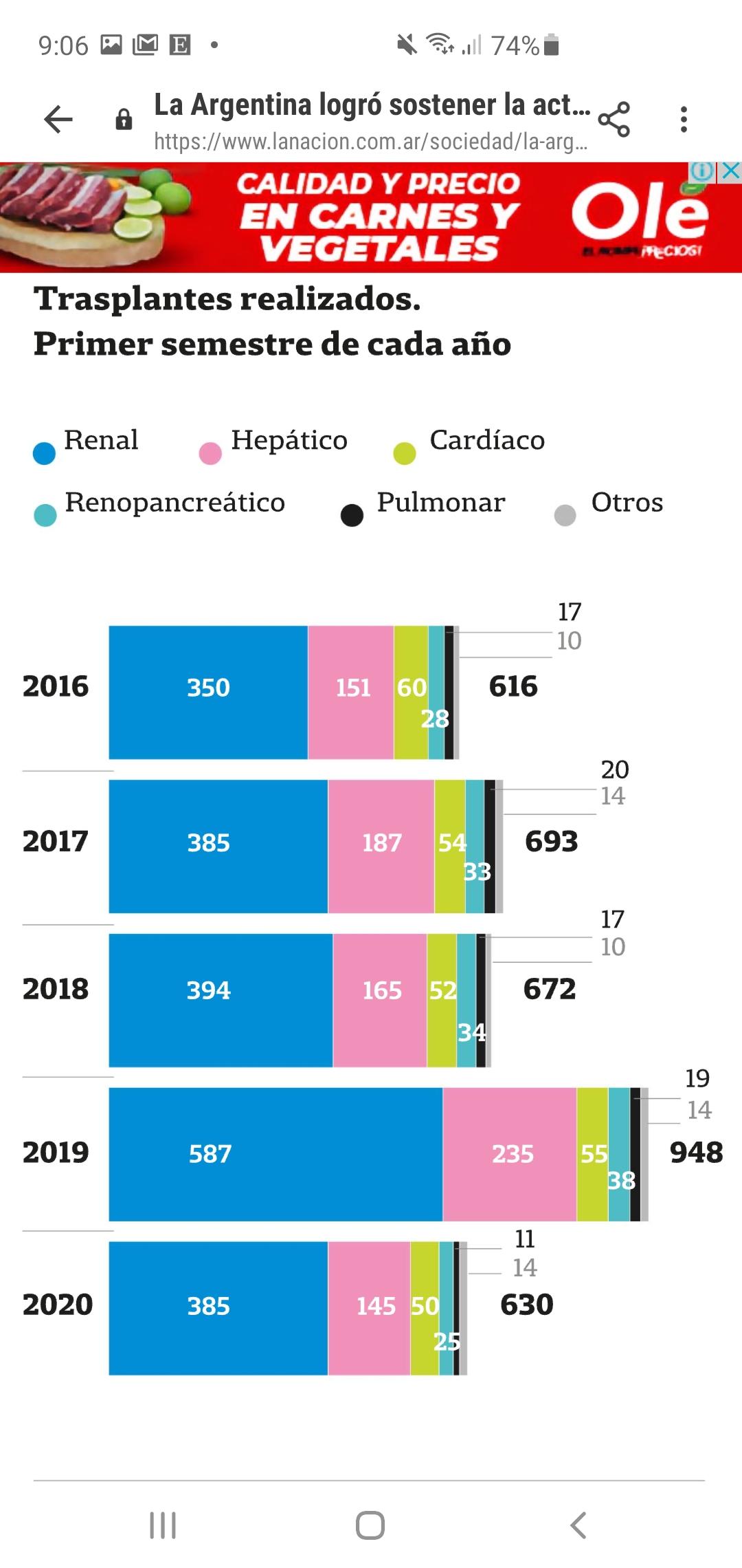 La Argentina logró sostener la actividad de donación y trasplante durante la pandemia